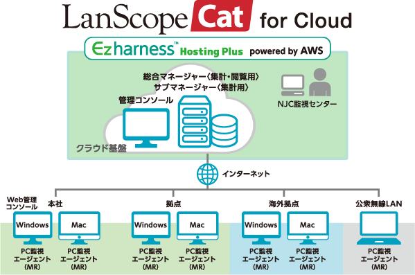 LanScope Cat for Cloud